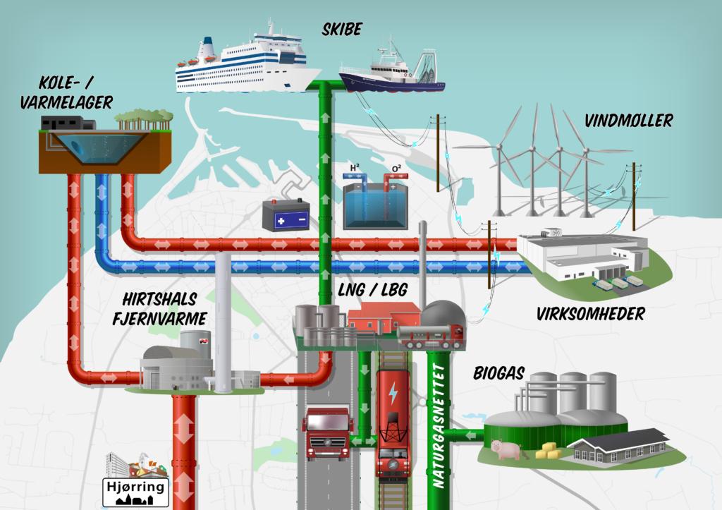 Hirtshals Havn som knutepunkt for produksjon og forbruk av fornybar energi.